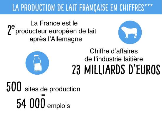 ChiffresProduction_lait-