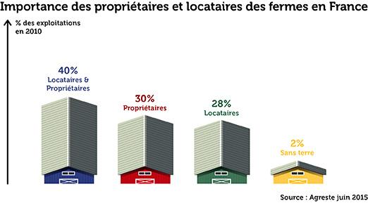 Infographie propriétaires et locataires des fermes en France